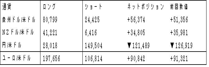 主要通貨ポジション(単位:枚)(2017年7月25日現在の数値)