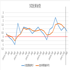 (1)就業者数(前期比ベース、黒い縦線より右は今回予想値、赤はゼロ)