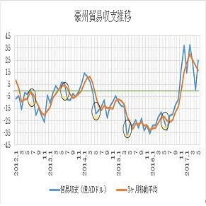 オーストラリアの6月貿易収支予想 2枚目の画像