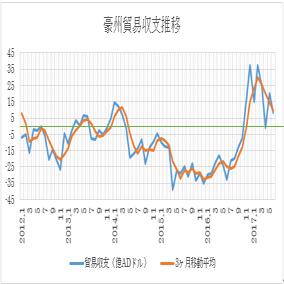 オーストラリアの6月貿易収支結果 2枚目の画像