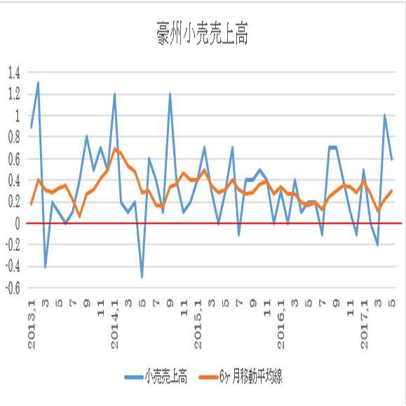 オーストラリア 6月小売売上高予想(17/8/3)