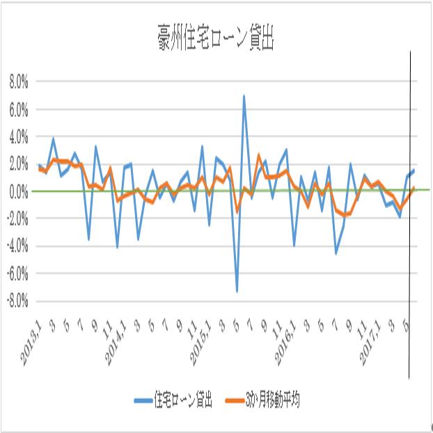 オーストラリアの6月住宅ローン貸出予想(18/8/8)