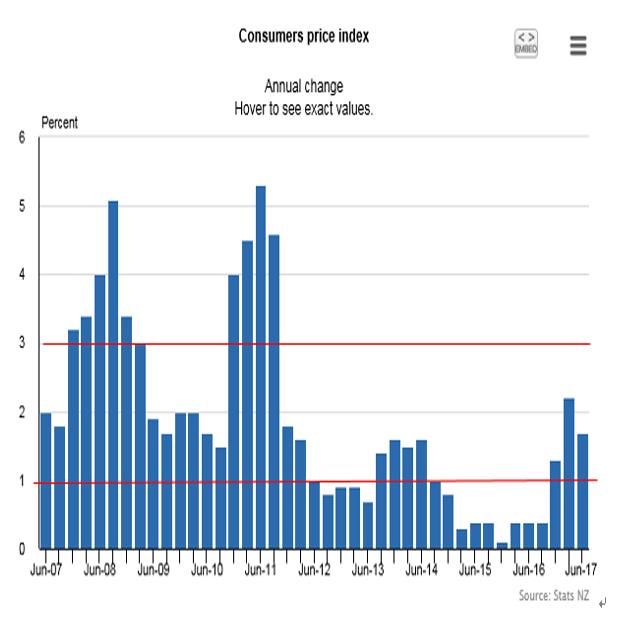 NZ政策金利(2017年8月10日朝6時公表予定)