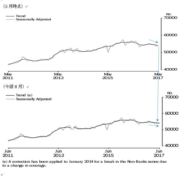 オーストラリアの6月住宅ローン貸出の結果