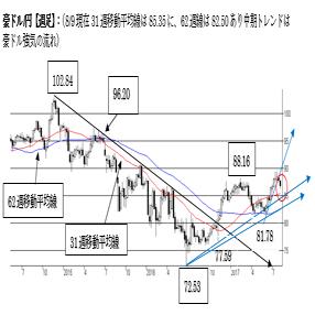 豪ドル/円、短期は調整下げ局面続く。中期トレンドは豪ドル強気の流れ。