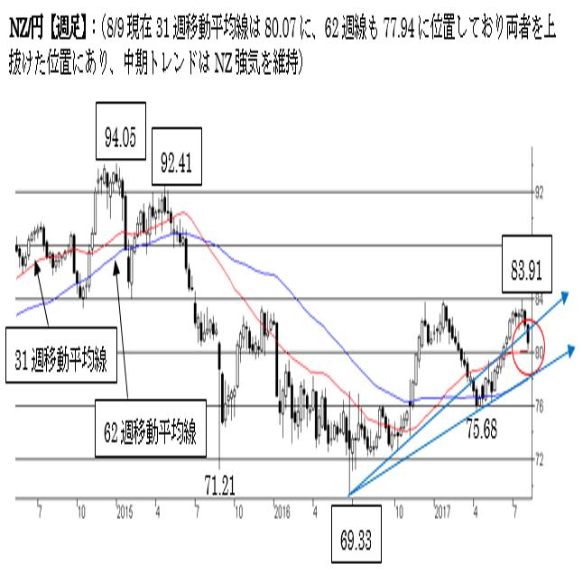 NZ/円、短期は弱気。80円割れの越週でもう一段下押しの可能性も。