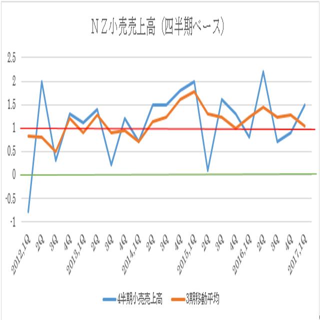 ニュージーランド第2四半期小売売上高予想(17/8/10)