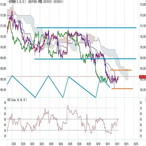ドル円見通し米朝緊張、利上げ先送り感(8月第二週)