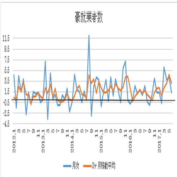 オーストラリア 7月失業率予想(17/8/16)