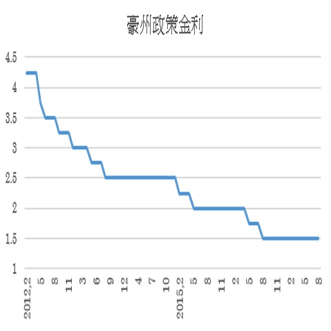 豪州政策金利予想(17/9/5)