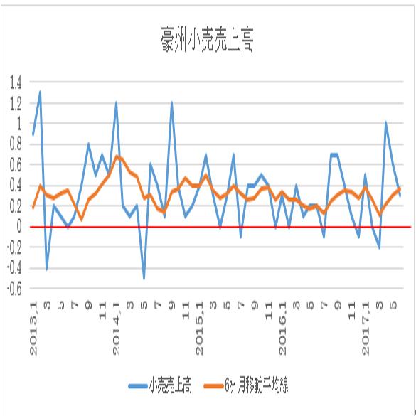 オーストラリア 7月小売売上高予想(17/9/6)