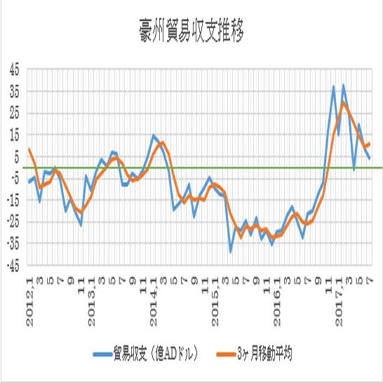 オーストラリアの7月貿易収支結果(17/9/7)