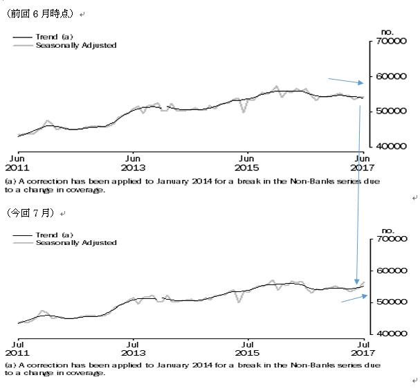 オーストラリアの7月住宅ローン貸出の結果(9/8)