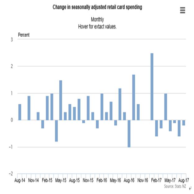 NZ電子カード使用による8月小売売上高(2017/9/12)