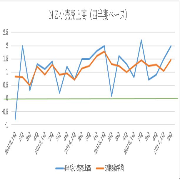 四半期ベース小売売上高(17年2Qまで:17年8月時公表まで)