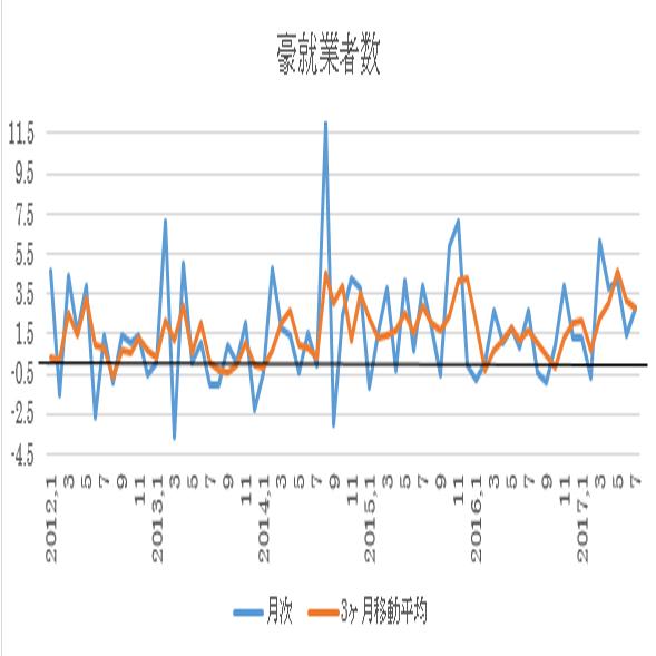 オーストラリア 8月失業率予想(17/09/13)