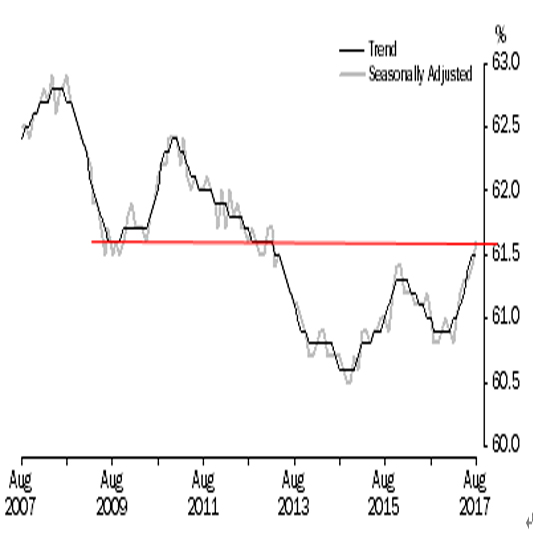 オーストラリア 8月失業率結果(17/9/14)
