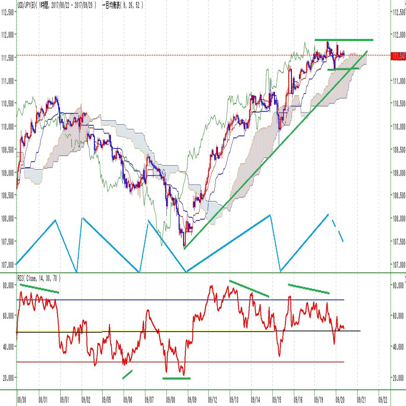 ドル円見通しFOMC日銀政策発表前で足踏み(9/20)
