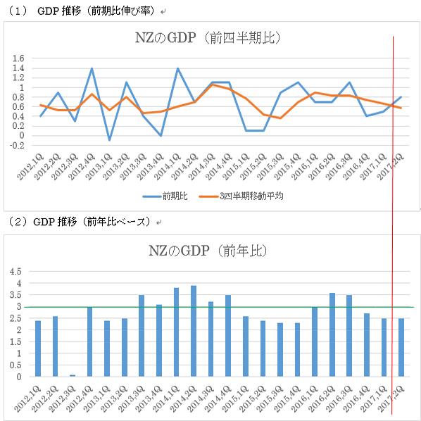ニュージーランド第2四半期GDP予想(17/9/20)