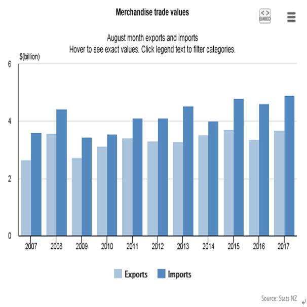 NZの8月貿易収支結果(17/9/26)