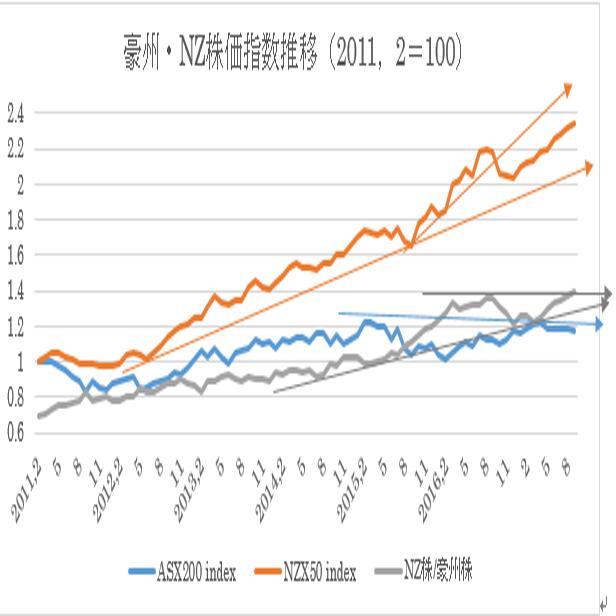 過去6年間の豪州株式・NZ株式及び為替の動き18