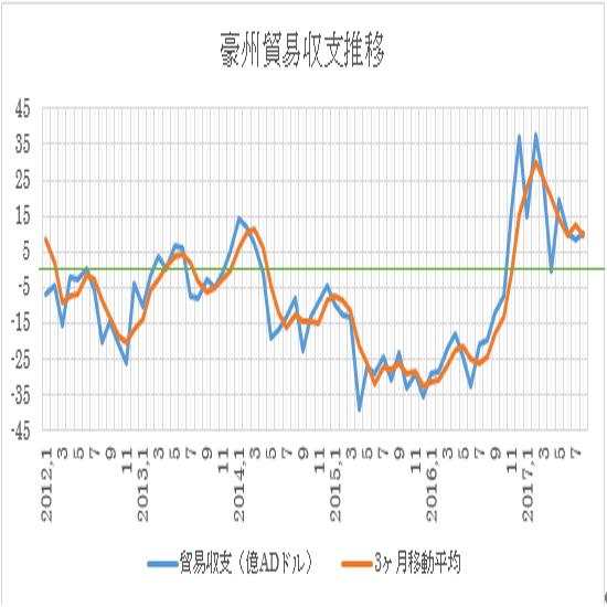 オーストラリアの8月貿易収支結果(17/10/05)