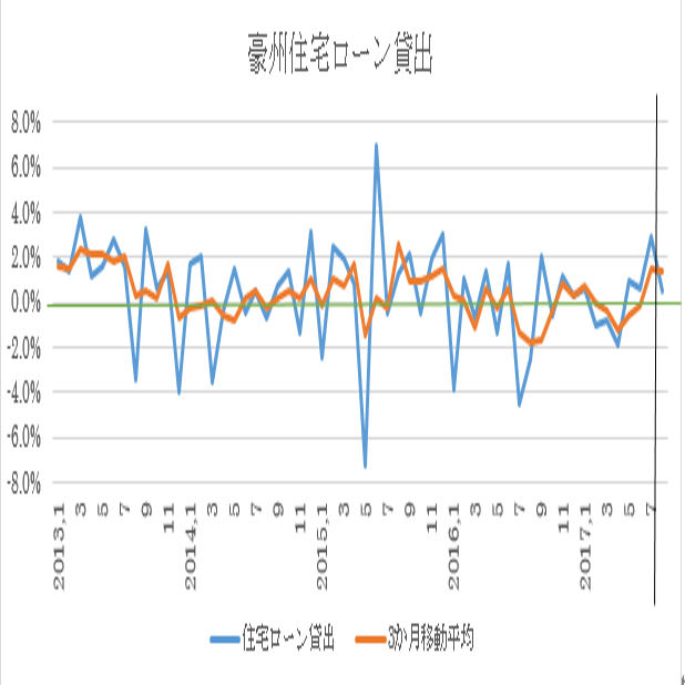 オーストラリアの8月住宅ローン貸出予想(17/10/11)