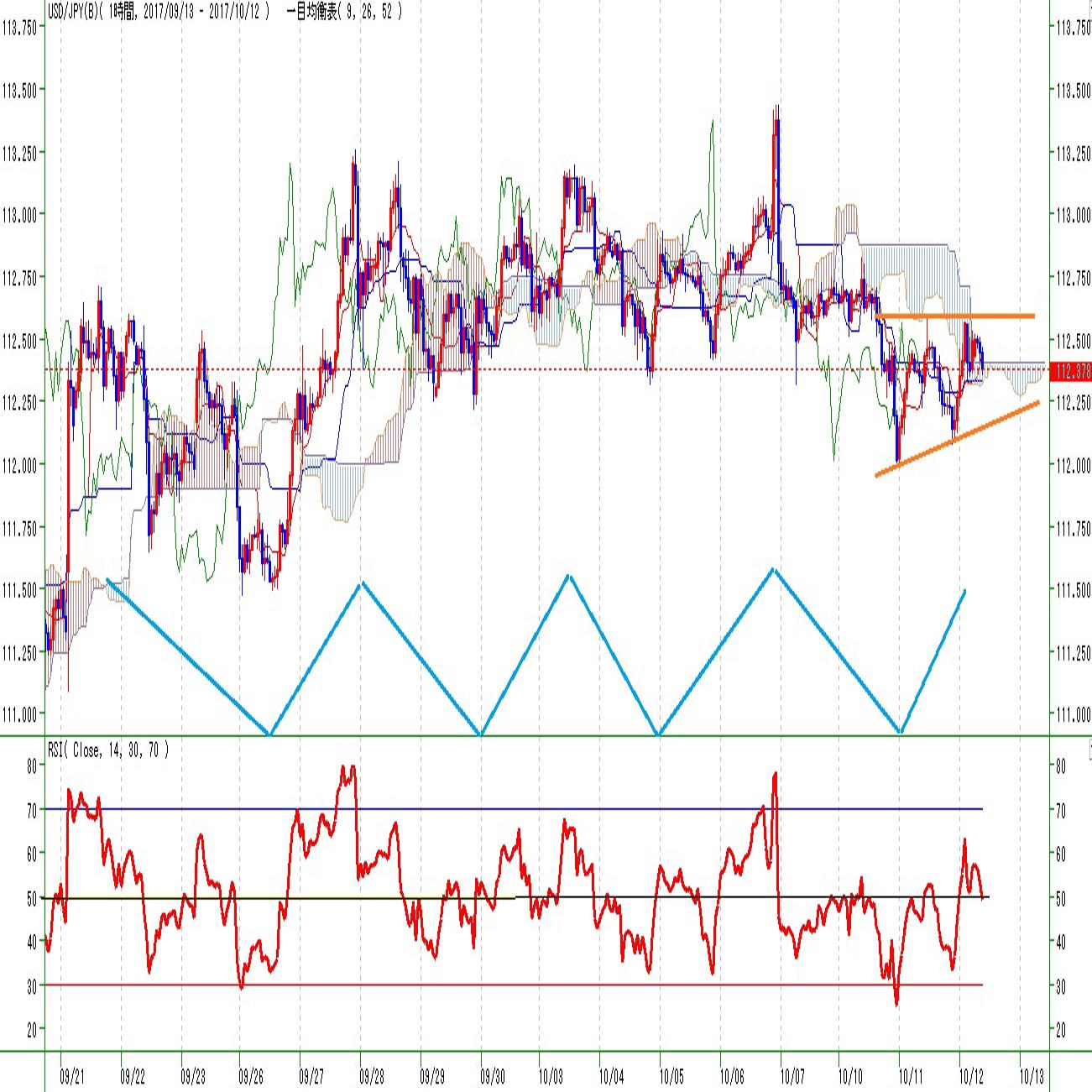 ドル円FOMC議事録公開では円安へ進めず(10/12)