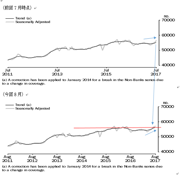 オーストラリアの8月住宅ローン貸出の結果(17/10/12)