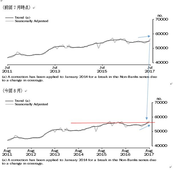 オーストラリアの8月住宅ローン貸出の結果