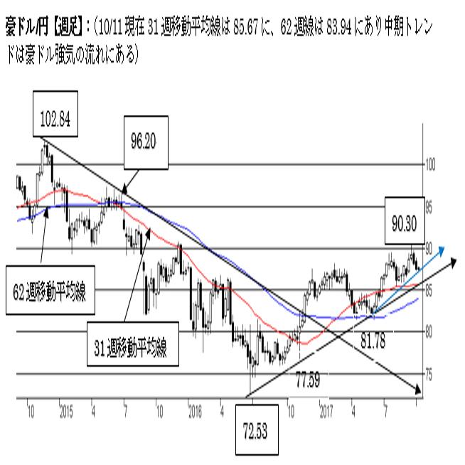 豪ドル/円、短期は上値の重い展開。85〜86円台が中期サポート。
