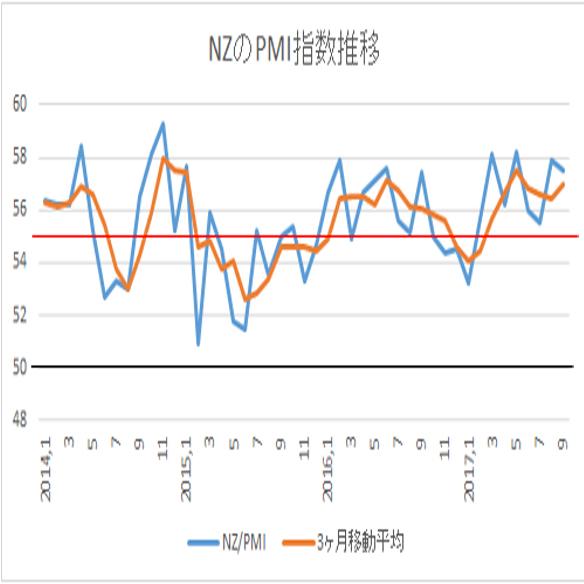 9月ニュージーランド企業景況感指数(17/10/13)