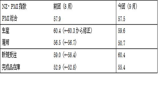 9月ニュージーランド企業景況感指数