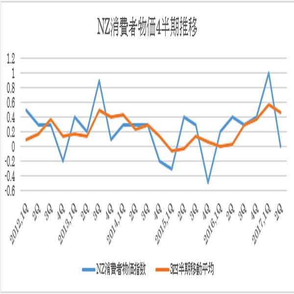 ニュージーランド3Q消費者物価指数予想(10/16)
