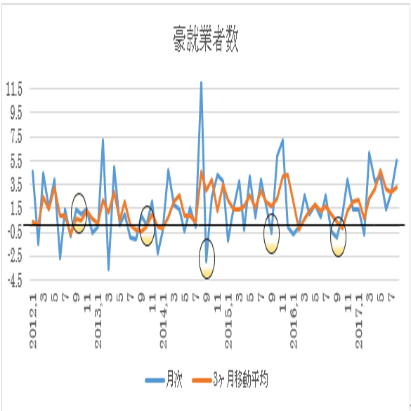 オーストラリア 9月失業率予想(17/10/18)
