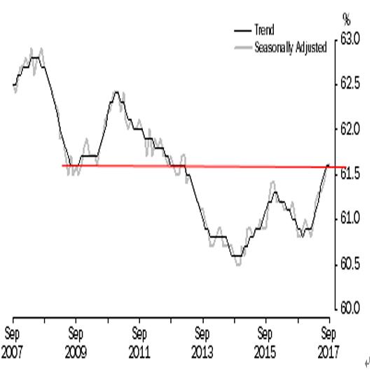 オーストラリア 9月失業率結果(17/10/19)