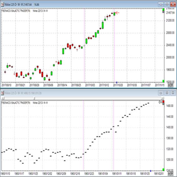 日経平均株価56年9か月ぶりの14連騰(17/10/20)