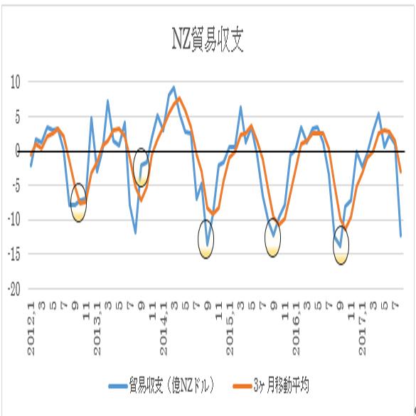 ニュージーランド 9月貿易収支予想(17/10/25)