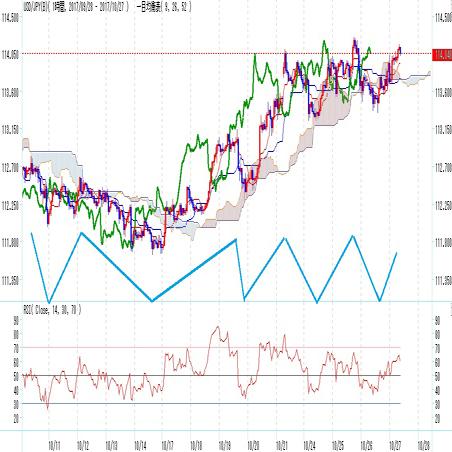 ドル円見通し 10月以降四度目の114円台回復(10/27)