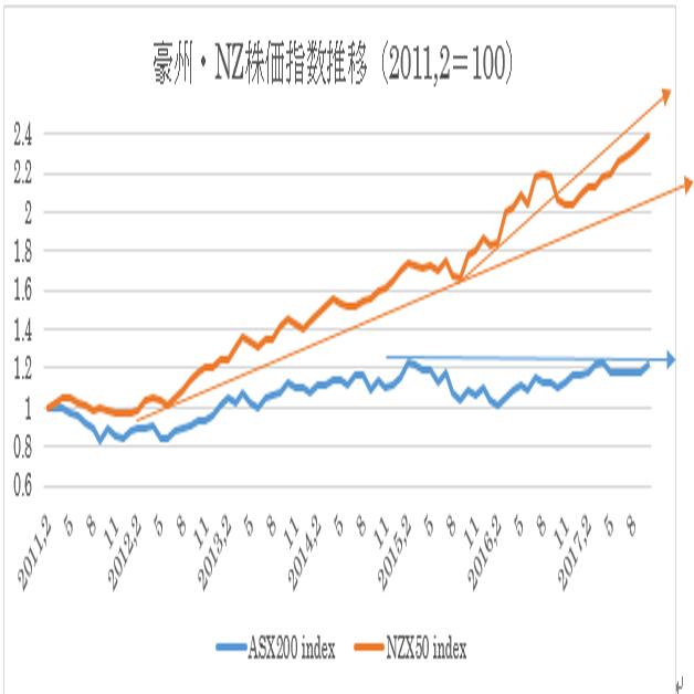 過去6年間の豪州株式・NZ株式及び為替の動き(10/23)