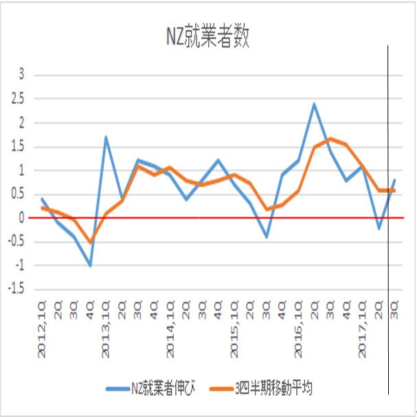 ニュージーランド2017年3Q失業率予想(10/31)