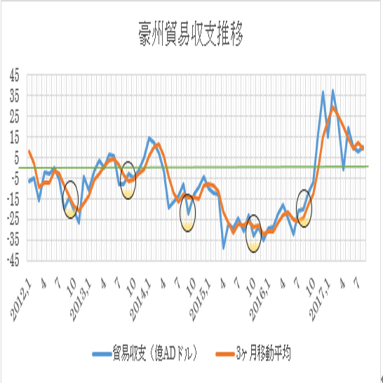 オーストラリアの9月貿易収支予想(17/11/1)
