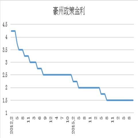 豪州政策金利予想(17/11/6)