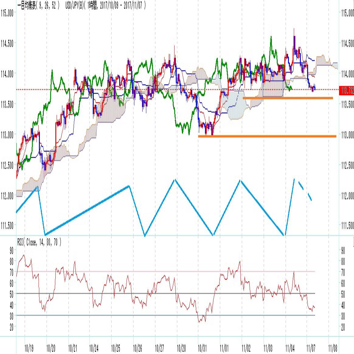 ドル円見通し 2週間前と同じ動きとなるか攻防点(11/7)