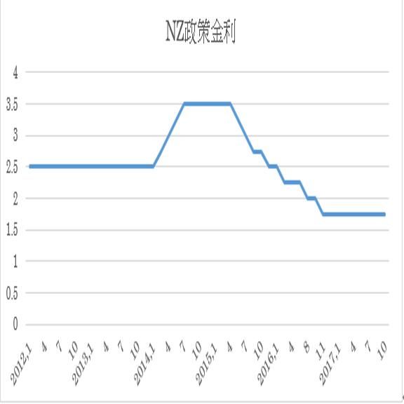 ニュージーランド政策金利予想(17/11/8)