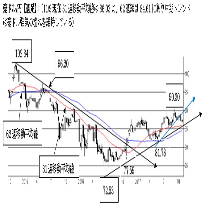 豪ドル/円、短期は弱気の流れ。中期は強気を維持。