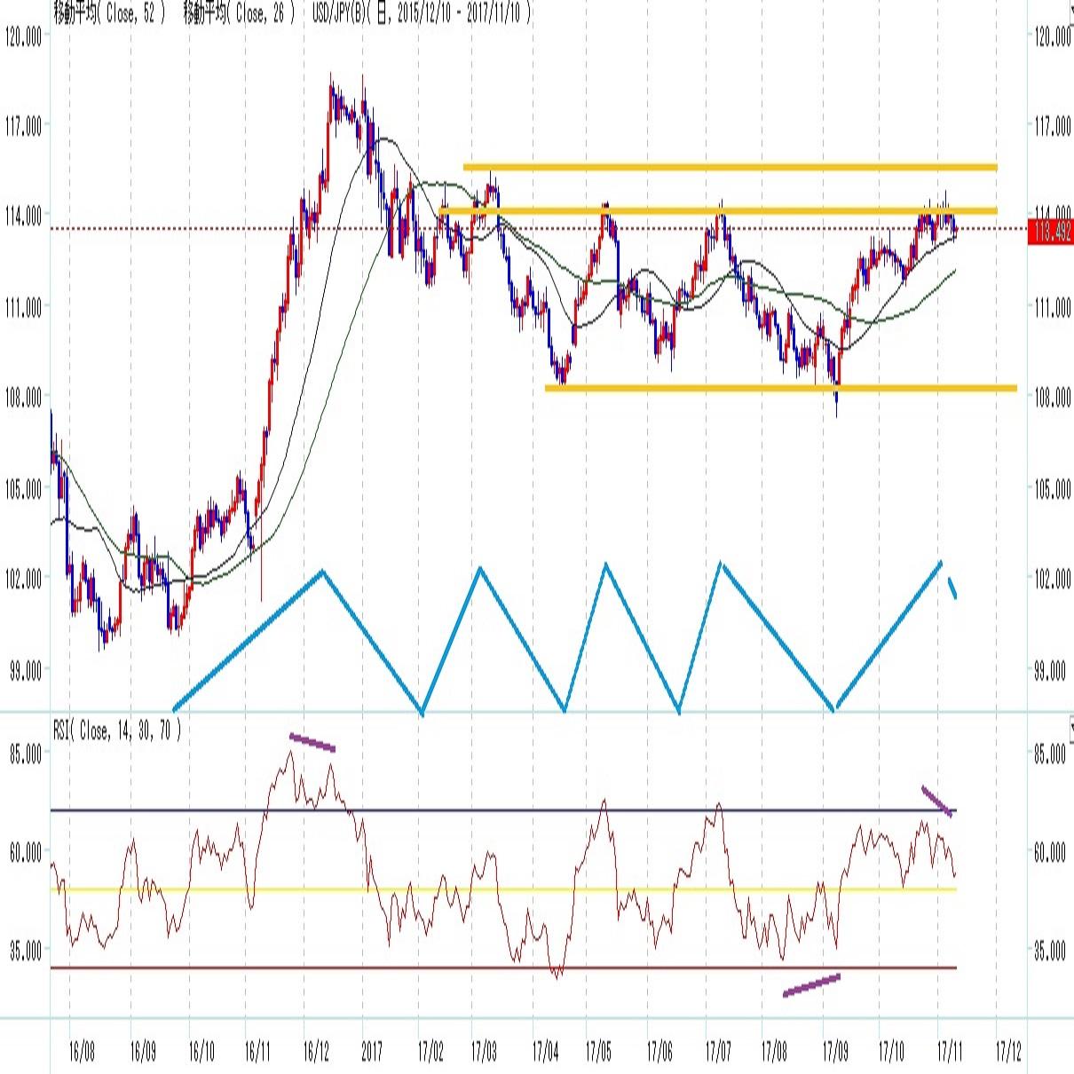 ドル円 9月8日からの上昇にブレーキ(週報11月第二週)