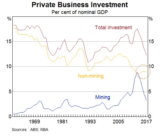 豪州における企業投資(11/13中銀副総裁講演から)