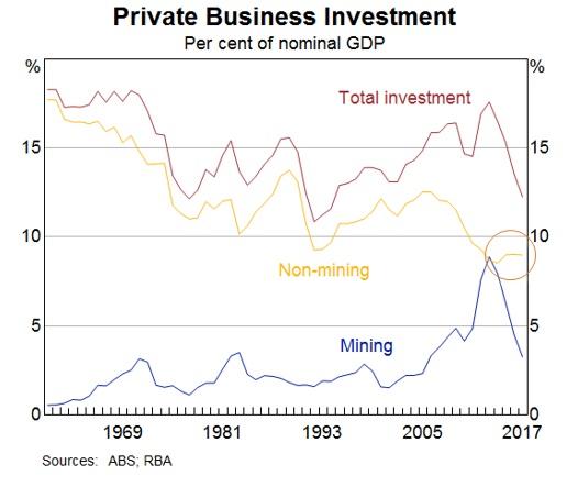 (1)民間企業投資:名目GDPに対する割合 (茶:合計、オレンジ:非鉱山関連、青:鉱山関連)