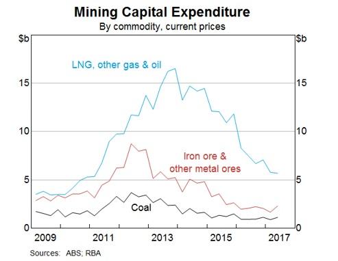 (2)鉱山関連資本支出(単位:10億豪ドル)